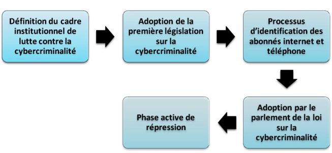 Schéma de la politique globale de sécurité numérique et de lutte contre la cybercriminalité